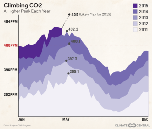 Climbing CO2 peak Climate Central