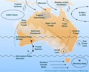 BOM climate influences