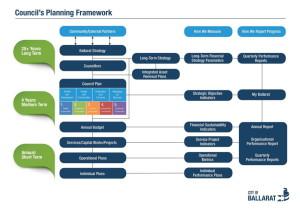 COB planningframework