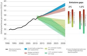 UNFCCC Pledge Graph