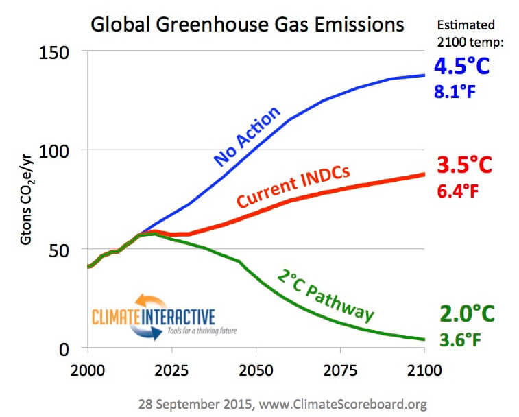 The Gulf Between The Paris Climate Agreement And Energy Projections