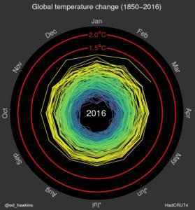 Spiral temp graphic