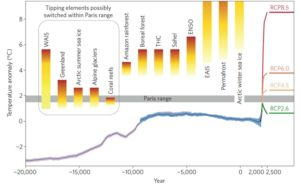 climate triggers graph